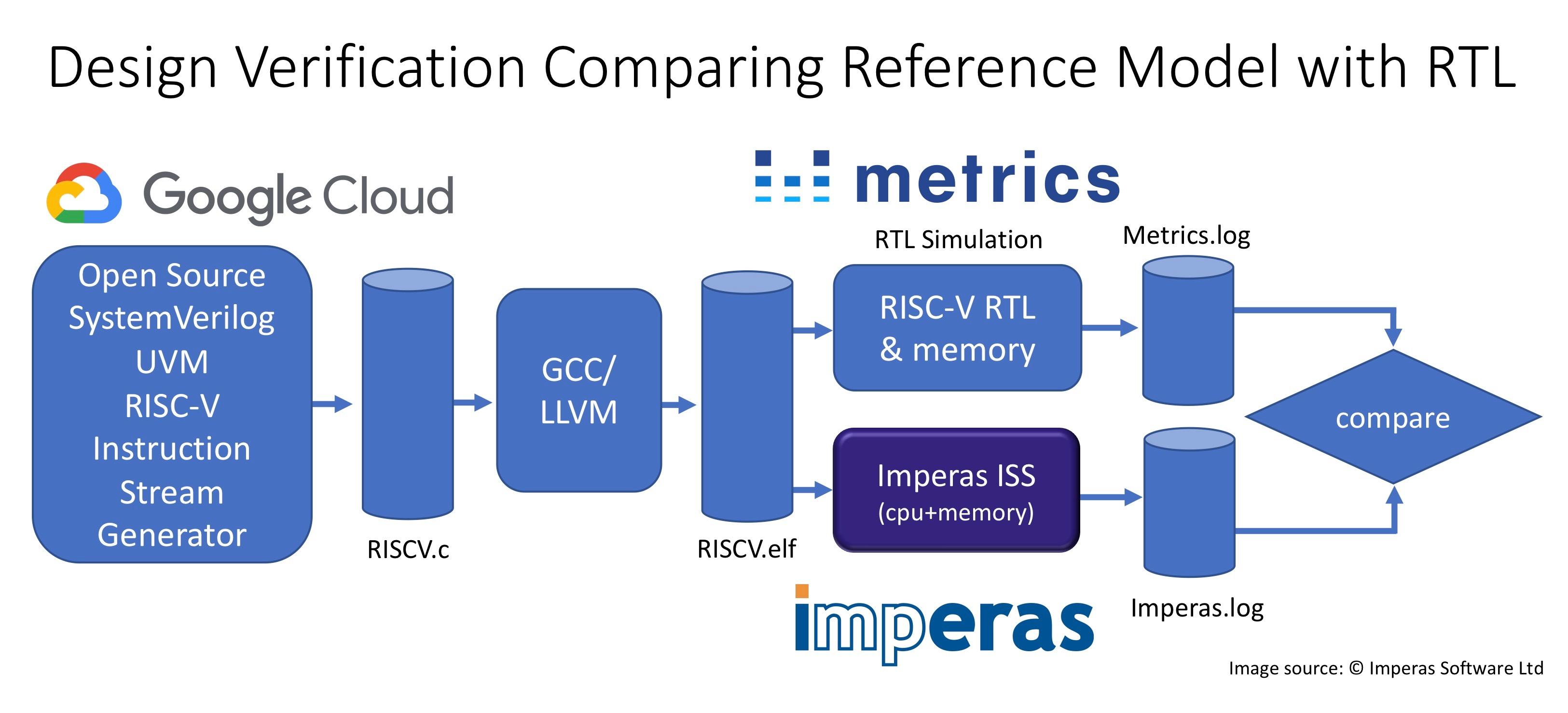 Imperas Google Metrics DV Flow