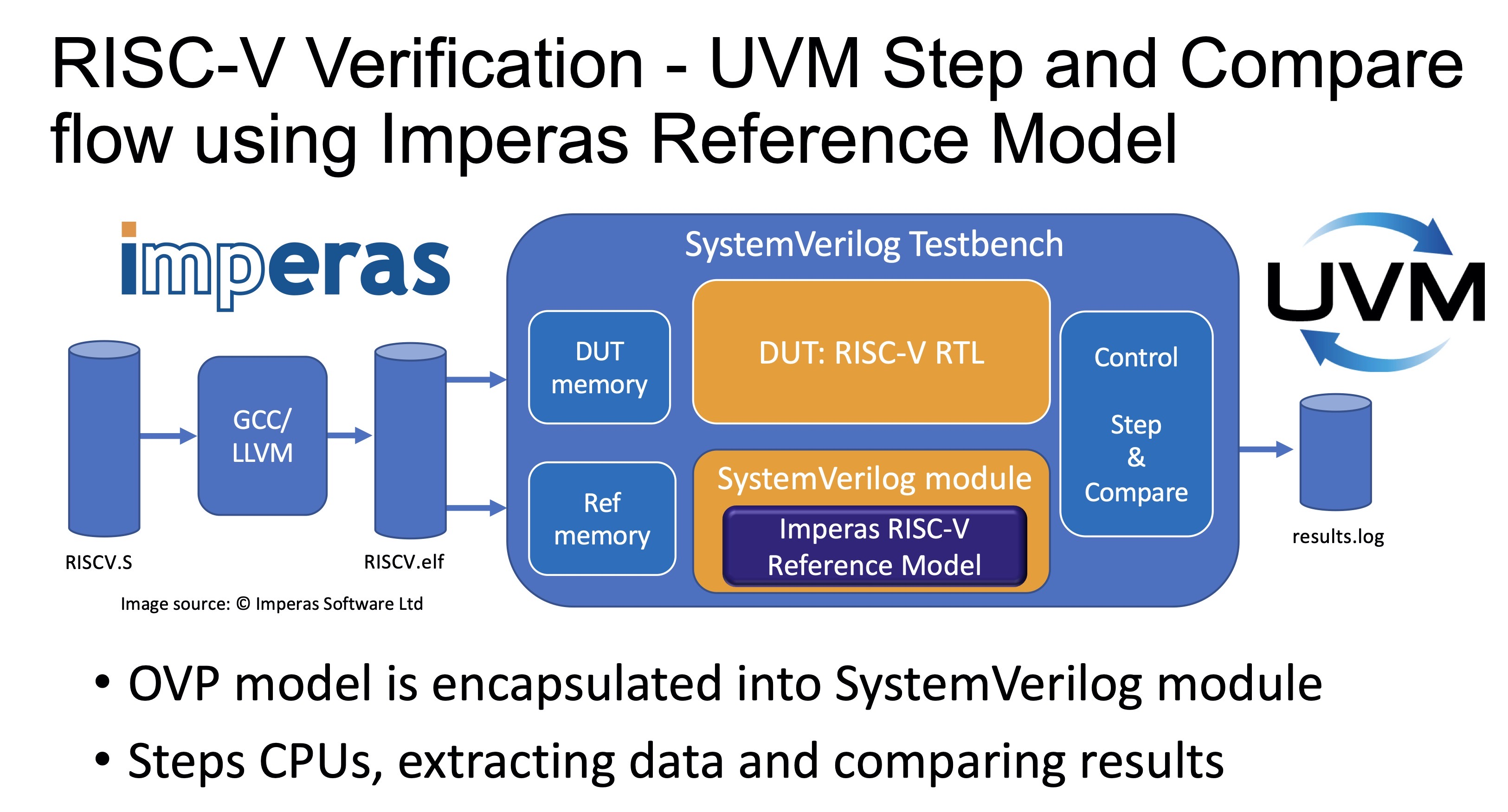 RISC-V Verification - UVM Step and Compare flow using Imperas Reference Model