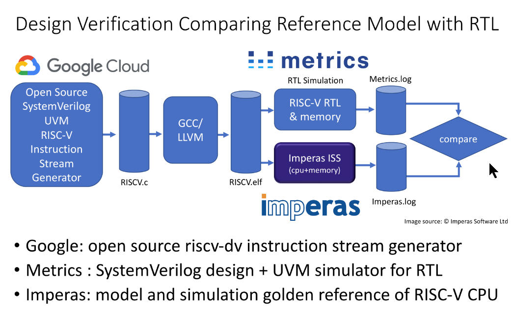 Imperas and Metrics Collaborate to Jump Start RISC-V Core