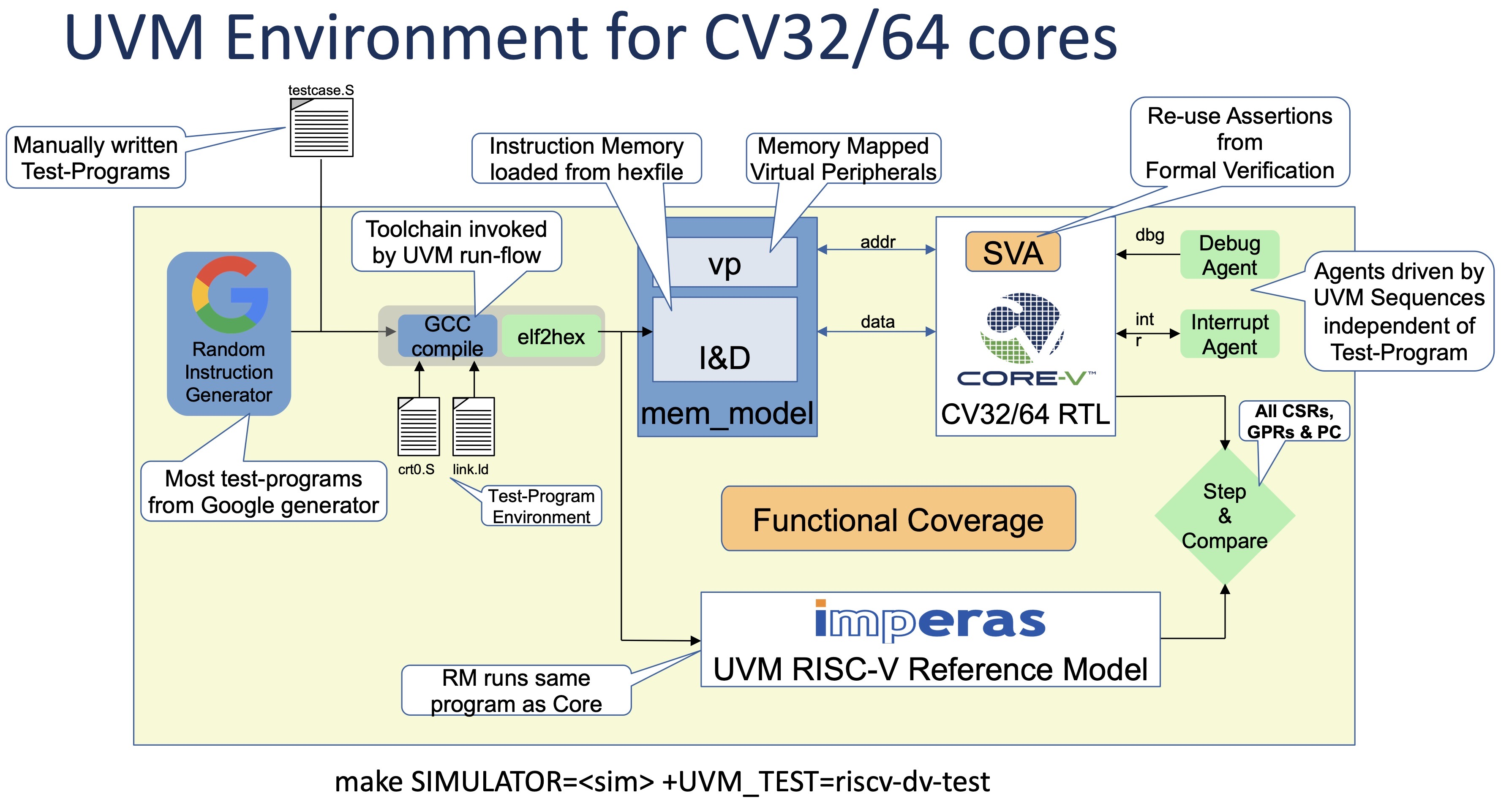 OpenHW Processor DV Flow with Imperas RISC-V Golden Reference Model