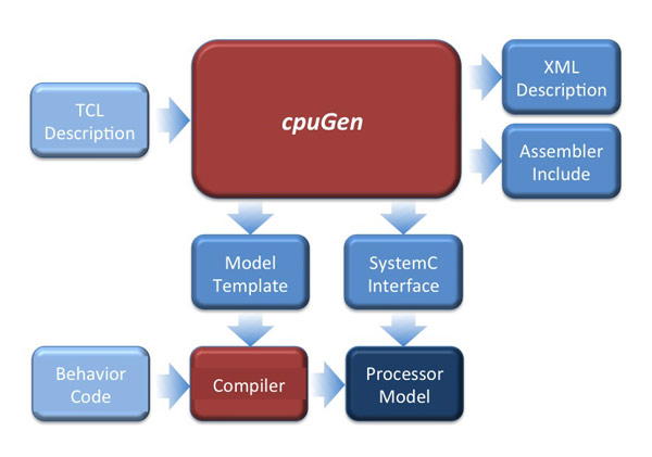 cpuGen Flow Diagram