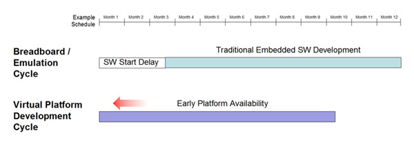 Using virtual platforms allows early start to software development