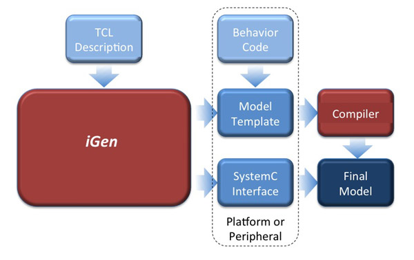 Flow using iGen to generate platform and peripheral models