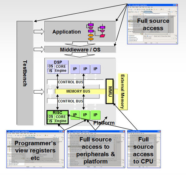 Overview of OVP architecture
