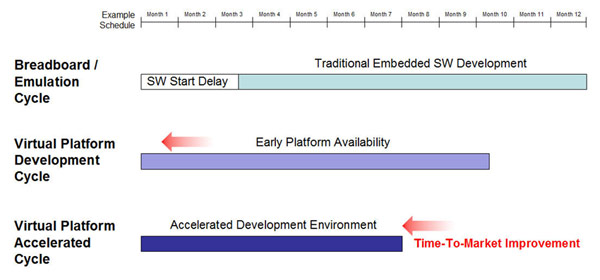 Accelerating Embedded Software Development Schedules with Imperas Advanced Tools